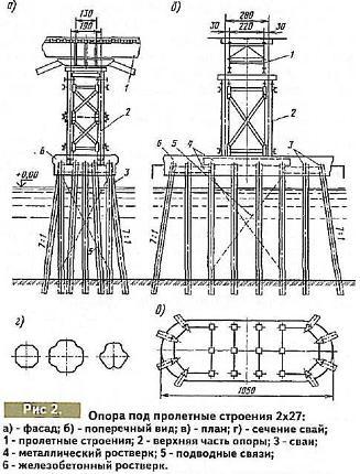 а) - фасад; б) - поперечный вид; в) - план; г) - сечение сва; 1 - пролетные строения; 2 - верхняя часть опоры; 3 - сваи; 4 - металлический ростверк; 5 - подводные связи; 6 - железобетонный ростверк.